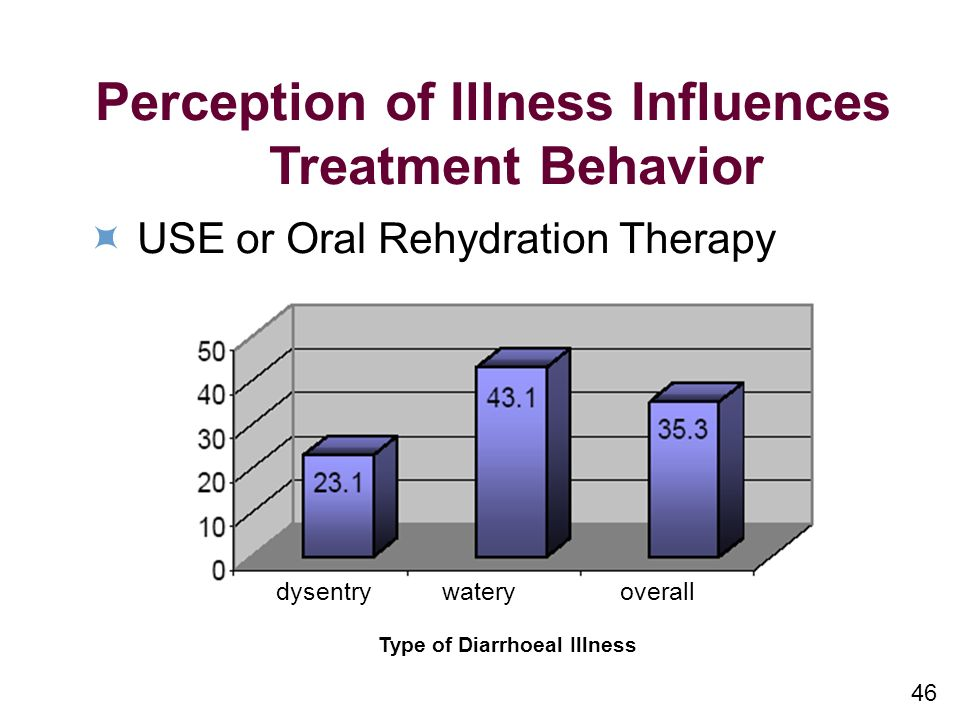 46 Perception of Illness Influences Treatment Behavior USE or Oral Rehydration Therapy dysentry watery overall Type of Diarrhoeal Illness