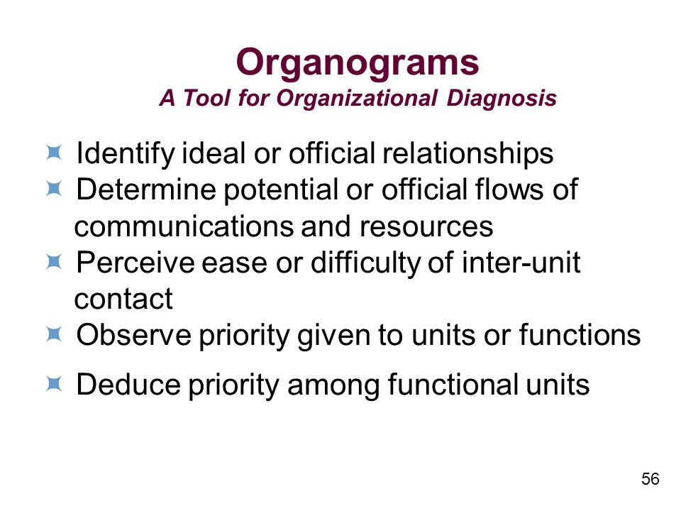 56 Organograms A Tool for Organizational Diagnosis Identify ideal or official relationships Determine potential or official flows of communications and resources Perceive ease or difficulty of inter-unit contact Observe priority given to units or functions Deduce priority among functional units