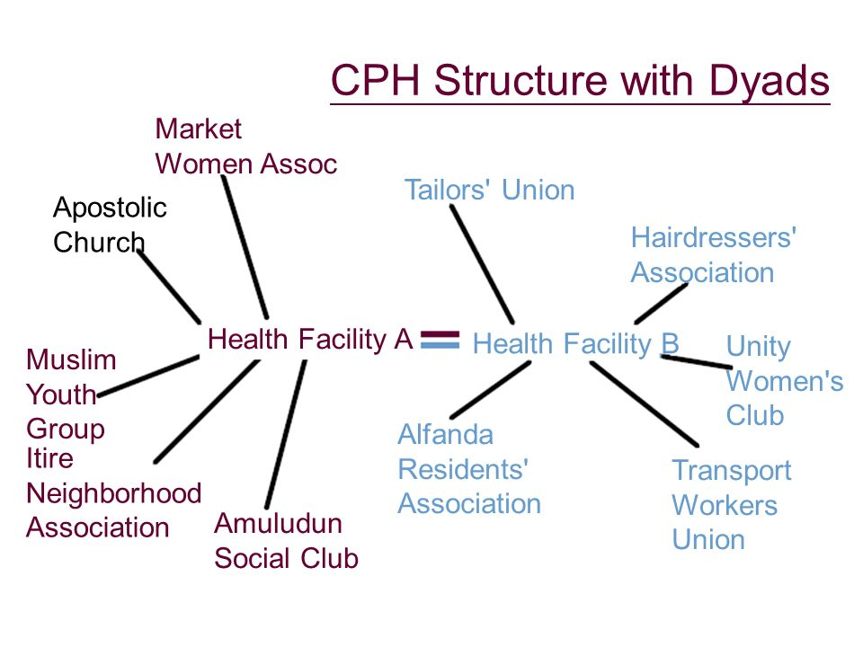 CPH Structure with Dyads Market Women Assoc Apostolic Church Muslim Youth Group Itire Neighborhood Association Amuludun Social Club Health Facility A Health Facility B Tailors Union Hairdressers Association Alfanda Residents Association Transport Workers Union Unity Women s Club