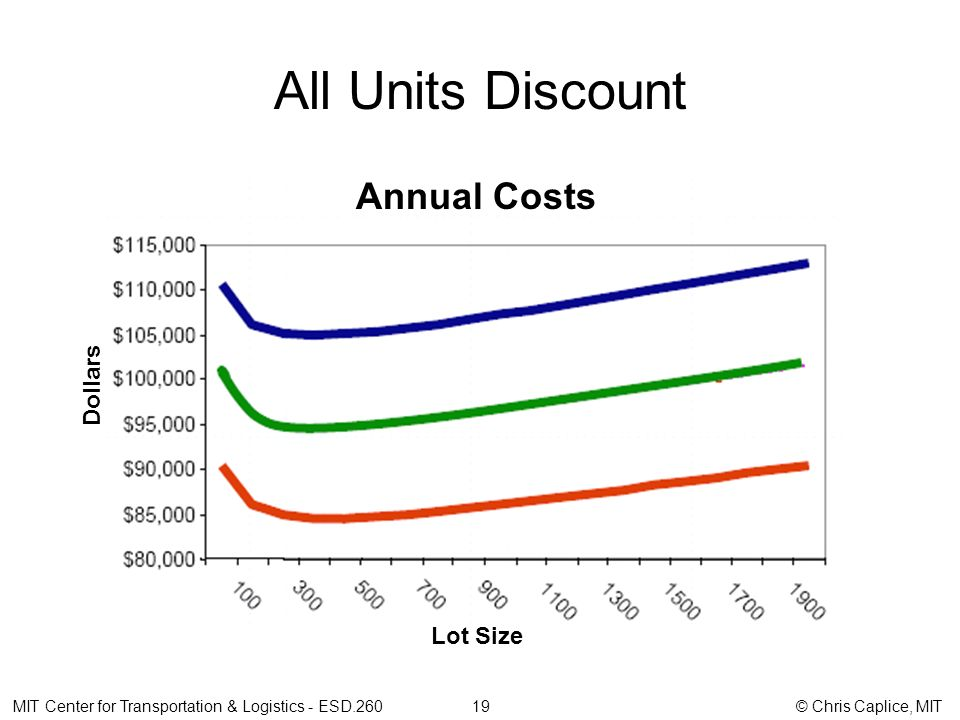 All Units Discount Annual Costs MIT Center for Transportation & Logistics - ESD.260 19 © Chris Caplice, MIT Dollars Lot Size