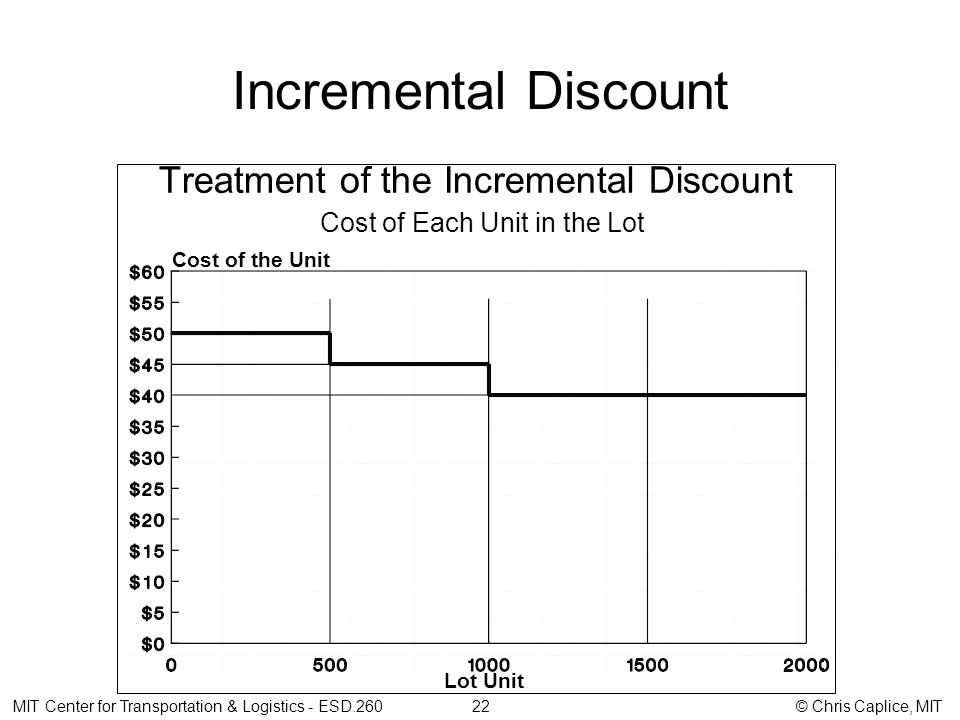Incremental Discount Treatment of the Incremental Discount Cost of Each Unit in the Lot Cost of the Unit Lot Unit MIT Center for Transportation & Logistics - ESD.260 22 © Chris Caplice, MIT