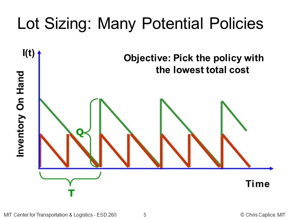 Lot Sizing: Many Potential Policies MIT Center for Transportation & Logistics - ESD.260 5 © Chris Caplice, MIT Inventory On Hand Time Objective: Pick the policy with the lowest total cost I(t)