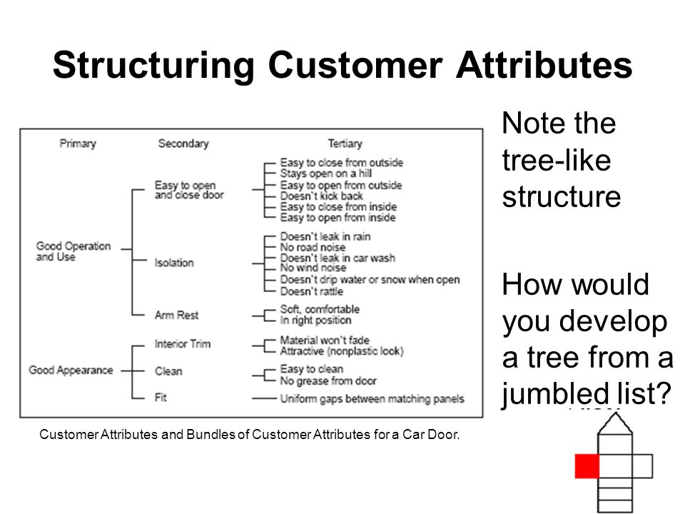Structuring Customer Attributes Note the tree-like structure How would you develop a tree from a jumbled list.