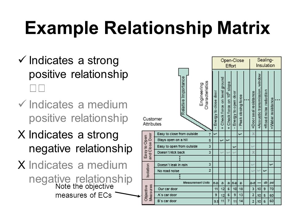 Example Relationship Matrix Indicates a strong positive relationship Indicates a medium positive relationship X Indicates a strong negative relationship X Indicates a medium negative relationship Note the objective measures of ECs