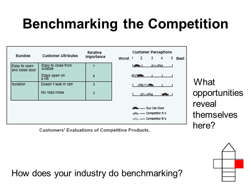 Benchmarking the Competition How does your industry do benchmarking.