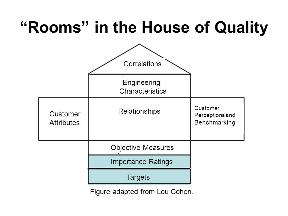 Rooms in the House of Quality Figure adapted from Lou Cohen.