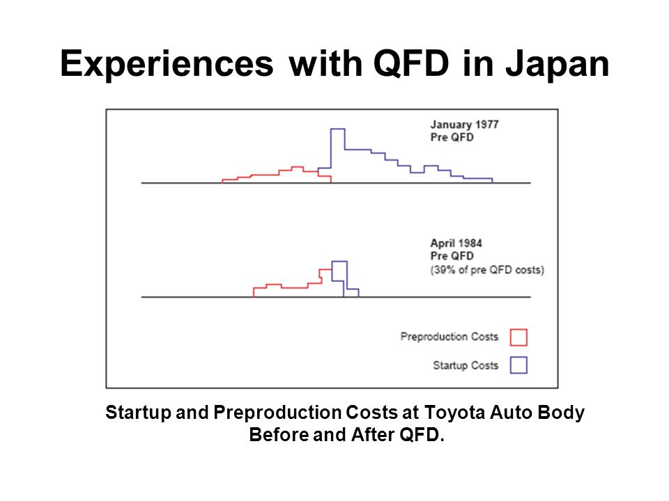 Experiences with QFD in Japan Startup and Preproduction Costs at Toyota Auto Body Before and After QFD.