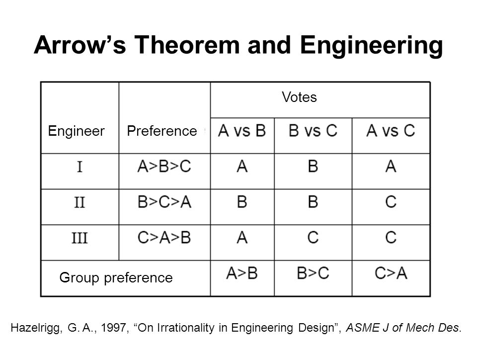 Arrows Theorem and Engineering EngineerPreference Group preference Hazelrigg, G.