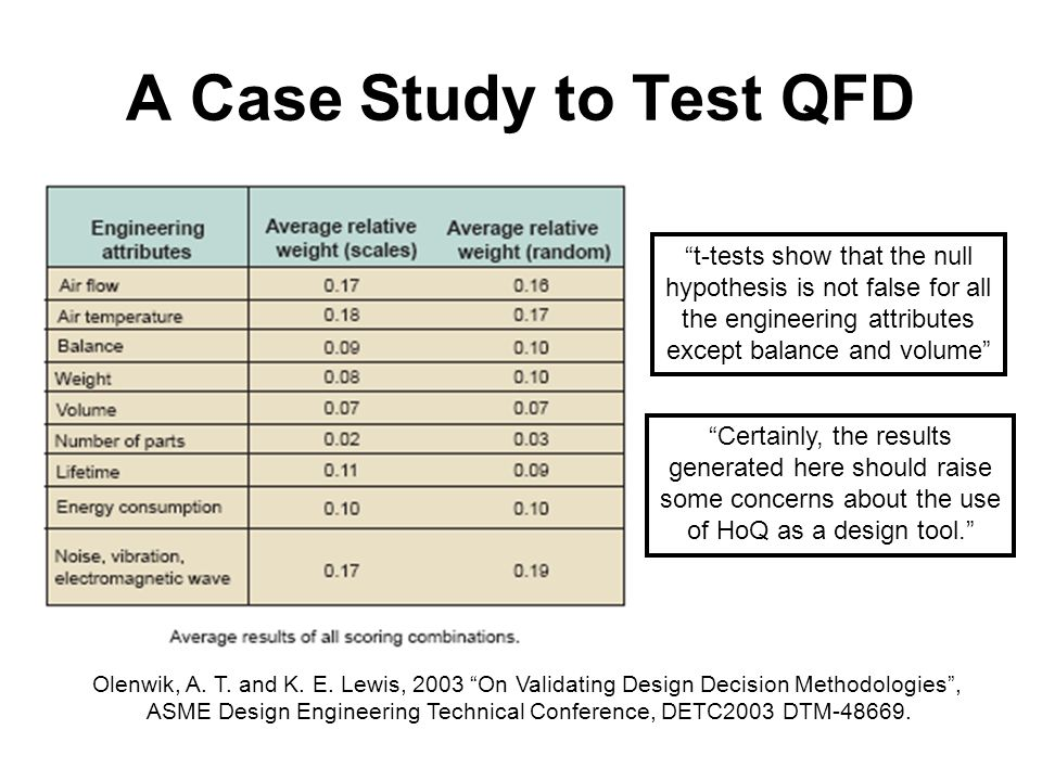 A Case Study to Test QFD Olenwik, A. T. and K. E.
