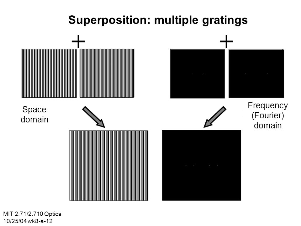 Superposition: multiple gratings Space domain Frequency (Fourier) domain MIT 2.71/2.710 Optics 10/25/04 wk8-a-12