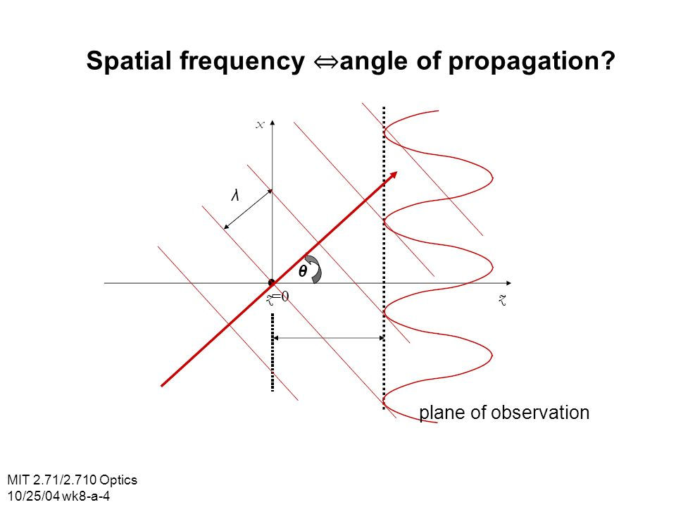 MIT 2.71/2.710 Optics 10/25/04 wk8-a-4 Spatial frequency angle of propagation plane of observation