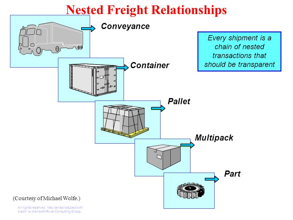 Nested Freight Relationships Conveyance Container Pallet Multipack Part Every shipment is a chain of nested transactions that should be transparent All rights reserved.