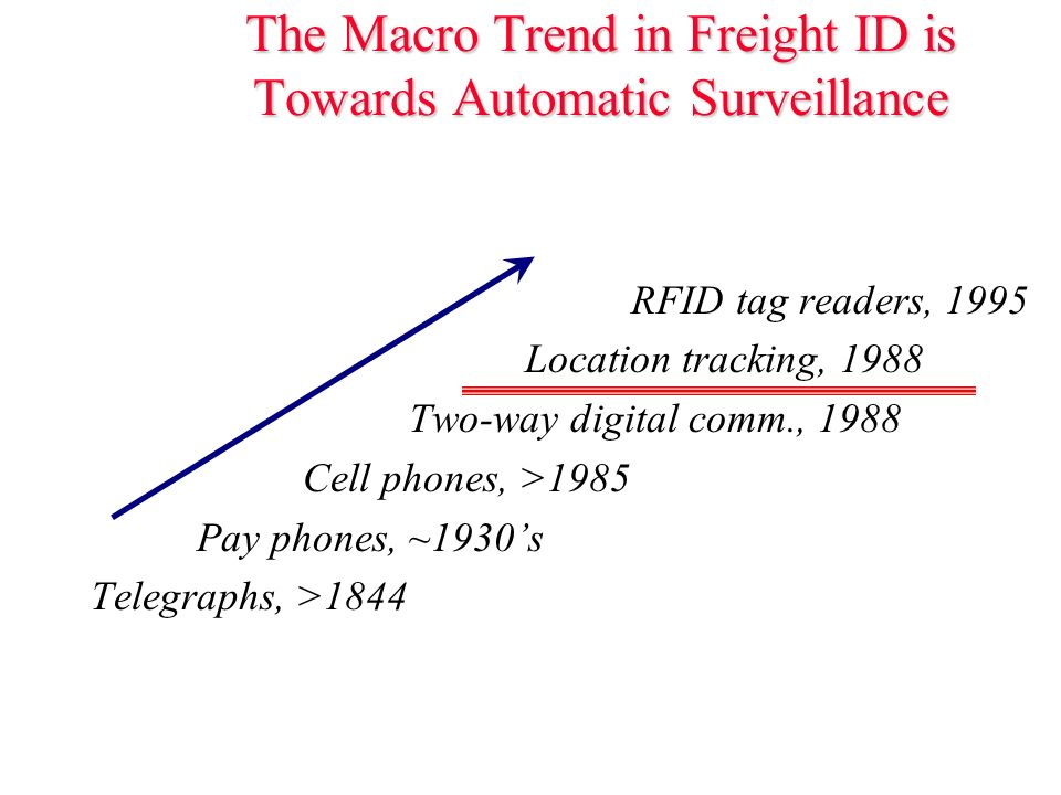 The Macro Trend in Freight ID is Towards Automatic Surveillance RFID tag readers, 1995 Location tracking, 1988 Two-way digital comm., 1988 Cell phones, >1985 Pay phones, ~1930s Telegraphs, >1844