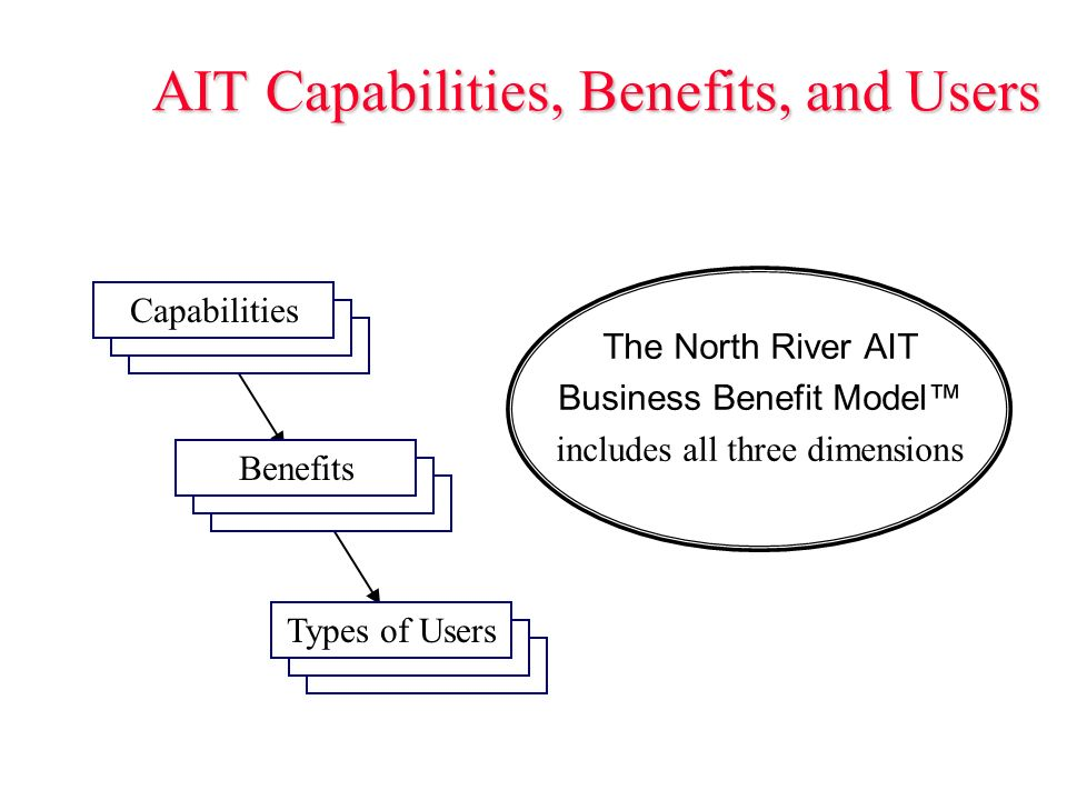 AIT Capabilities, Benefits, and Users The North River AIT Business Benefit Model includes all three dimensions Types of Users Capabilities Benefits