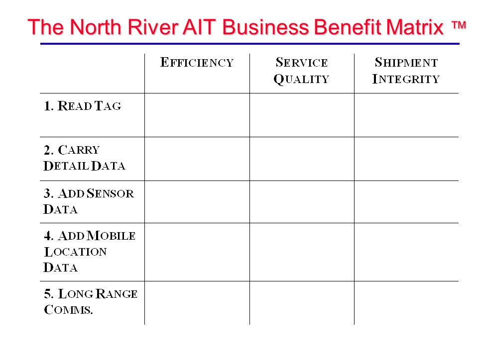 The North River AIT Business Benefit Matrix The North River AIT Business Benefit Matrix