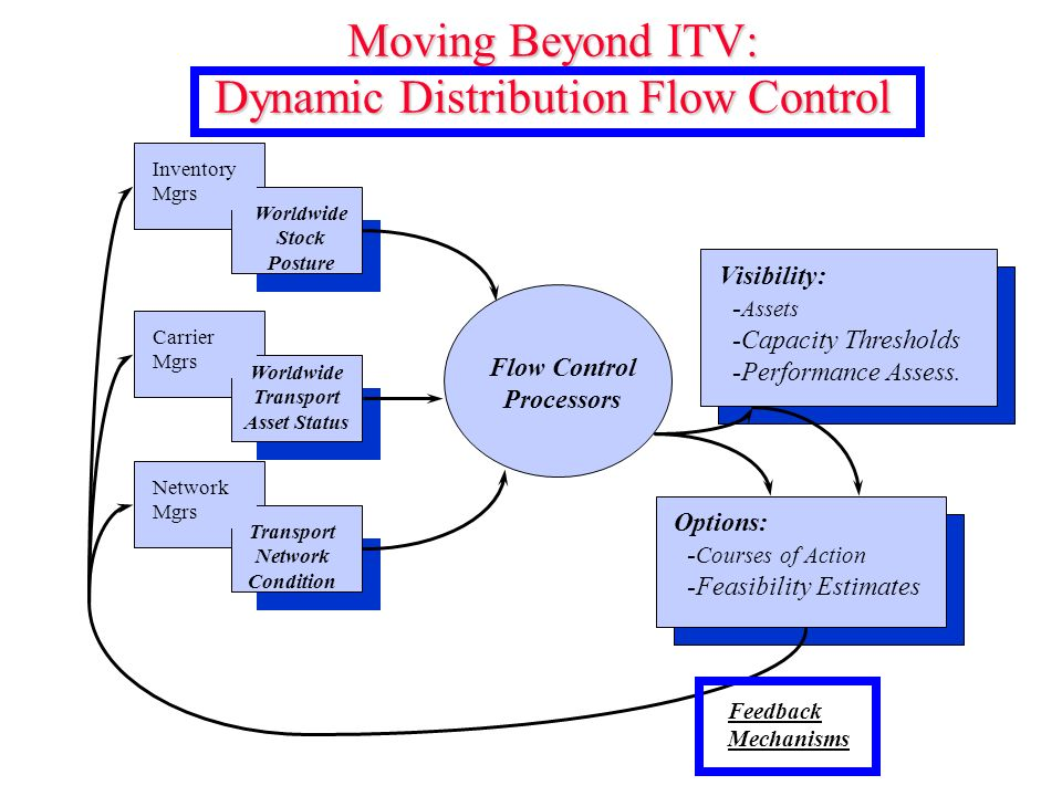 Moving Beyond ITV: Dynamic Distribution Flow Control Carrier Mgrs Worldwide Transport Asset Status Network Mgrs Transport Network Condition Inventory Mgrs Flow Control Processors Worldwide Stock Posture Visibility: - Assets -Capacity Thresholds -Performance Assess.