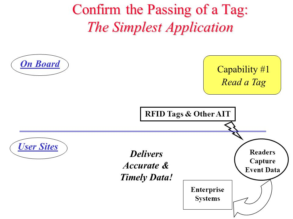 Confirm the Passing of a Tag: The Simplest Application RFID Tags & Other AIT Readers Capture Event Data On Board User Sites Enterprise Systems Capability #1 Read a Tag Delivers Accurate & Timely Data!