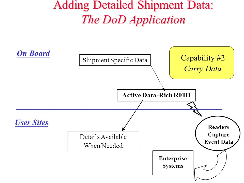 Adding Detailed Shipment Data: The DoD Application Active Data-Rich RFID Readers Capture Event Data On Board User Sites Enterprise Systems Capability #2 Carry Data Details Available When Needed Shipment Specific Data