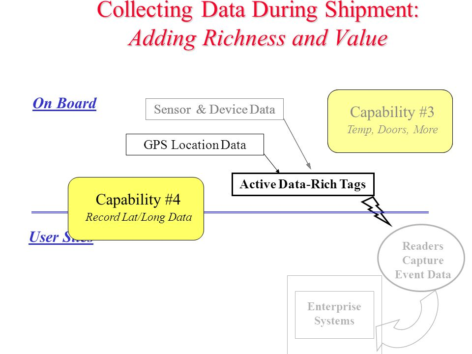 Collecting Data During Shipment: Adding Richness and Value Active Data-Rich Tags Sensor & Device DataGPS Location Data Readers Capture Event Data On Board User Sites Enterprise Systems Capability #3 Temp, Doors, More Capability #4 Record Lat/Long Data Sensor & Device Data Capability #3 Temp, Doors, More