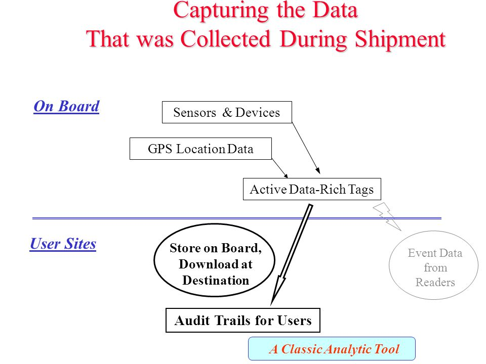 Capturing the Data That was Collected During Shipment Active Data-Rich Tags GPS Location Data Sensors & Devices Audit Trails for Users On Board User Sites Event Data from Readers Store on Board, Download at Destination A Classic Analytic Tool