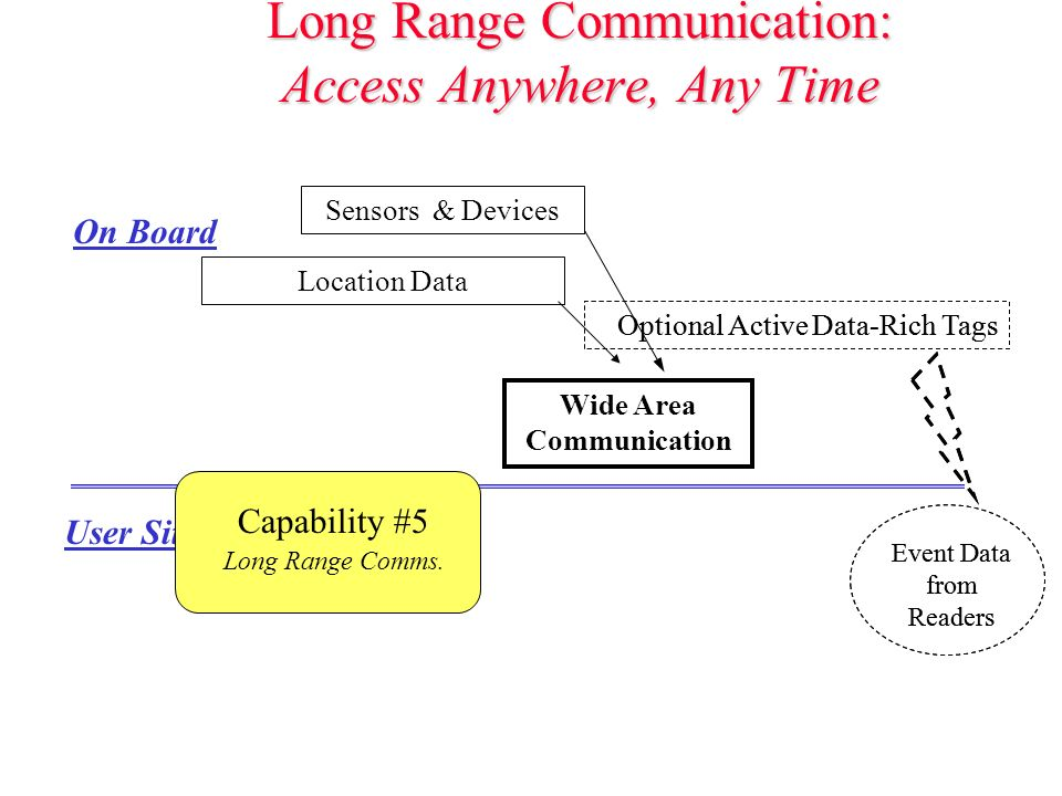 Long Range Communication: Access Anywhere, Any Time Optional Active Data-Rich Tags Location Data Sensors & Devices On Board Event Data from Readers User Sites Wide Area Communication Capability #5 Long Range Comms.