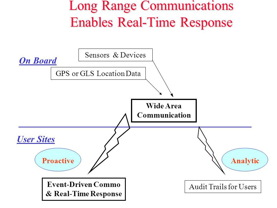 Long Range Communications Enables Real-Time Response GPS or GLS Location Data Sensors & Devices On Board Wide Area Communication Proactive User Sites Event-Driven Commo & Real-Time Response Audit Trails for Users Analytic