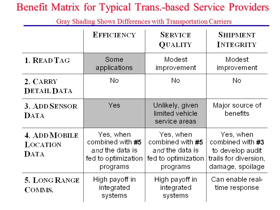 Benefit Matrix for Typical Trans.-based Service Providers Gray Shading Shows Differences with Transportation Carriers