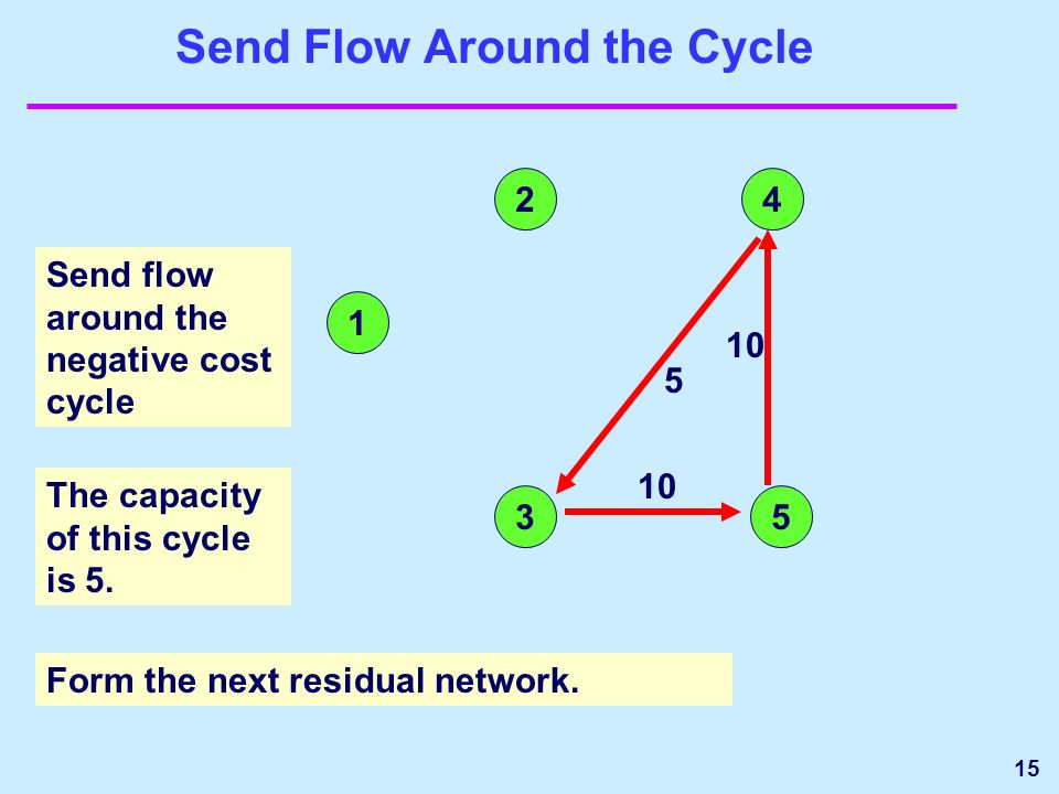 15 Send Flow Around the Cycle Send flow around the negative cost cycle The capacity of this cycle is 5.