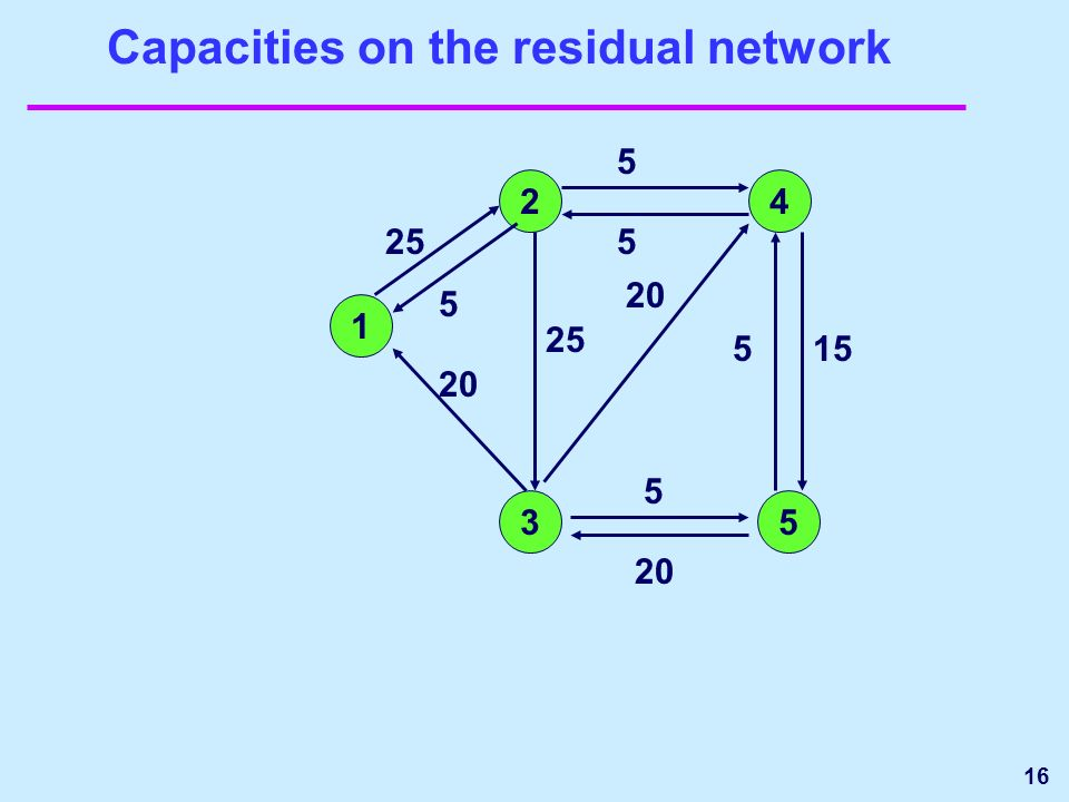 16 Capacities on the residual network 1 24 35 5 15 25 5 20 25 20 5 5 5