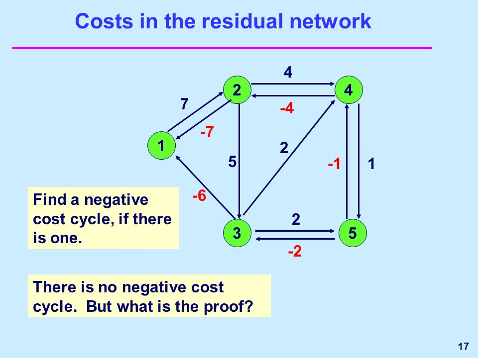 17 Costs in the residual network 1 24 35 1 2 2 7 -7 -6 -2 -4 4 5 Find a negative cost cycle, if there is one.