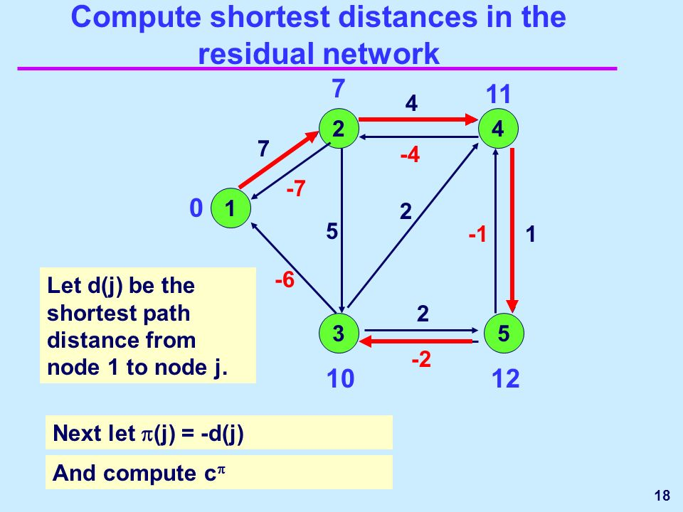 18 Compute shortest distances in the residual network 1 24 35 1 2 2 7 -7 -6 -2 -4 4 5 Let d(j) be the shortest path distance from node 1 to node j.