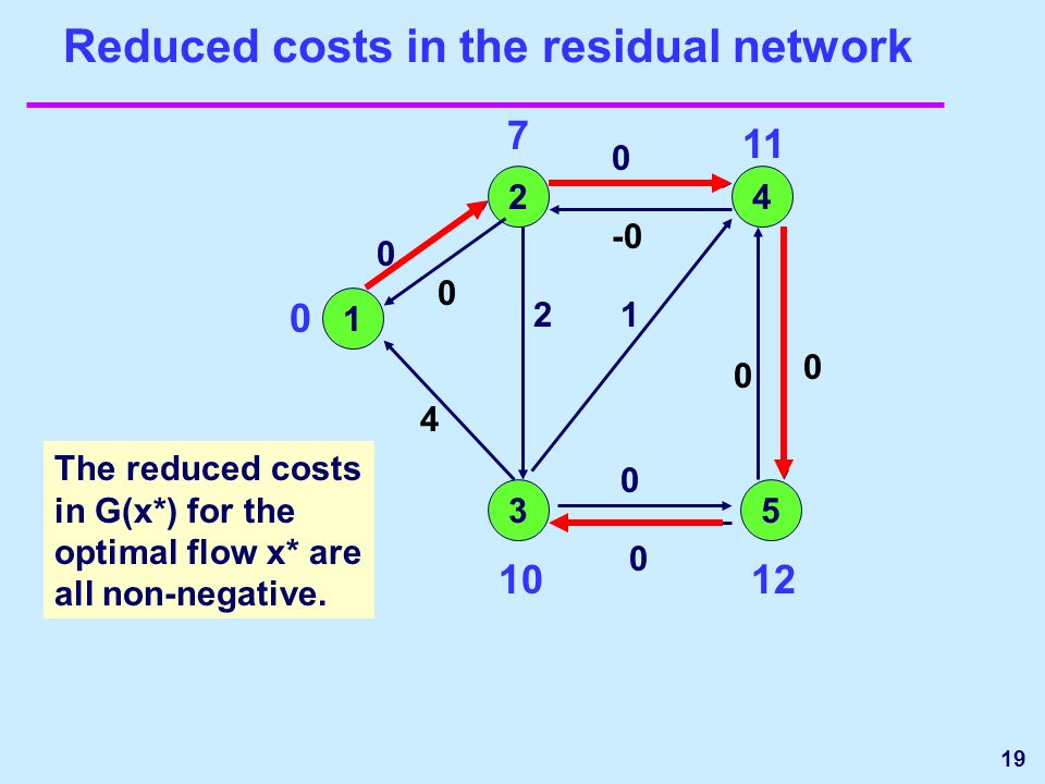 19 Reduced costs in the residual network 1 24 35 0 7 11 1210 0 0 2 0 -0 4 0 0 0 0 1 The reduced costs in G(x*) for the optimal flow x* are all non-negative.