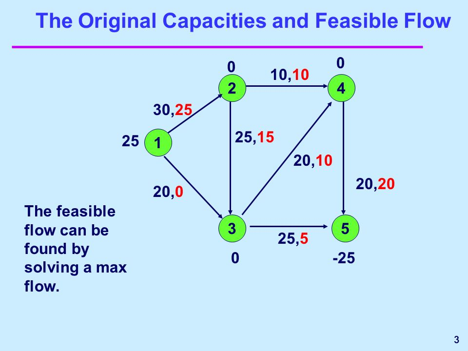 3 The Original Capacities and Feasible Flow 1 24 35 10,10 20,20 20,10 25,5 25,15 20,0 30,25 25 0 0 0-25 The feasible flow can be found by solving a max flow.