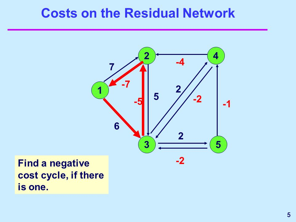 5 Costs on the Residual Network 1 24 35 2 2 6 7 -7 -5 -2 -4 5 Find a negative cost cycle, if there is one.