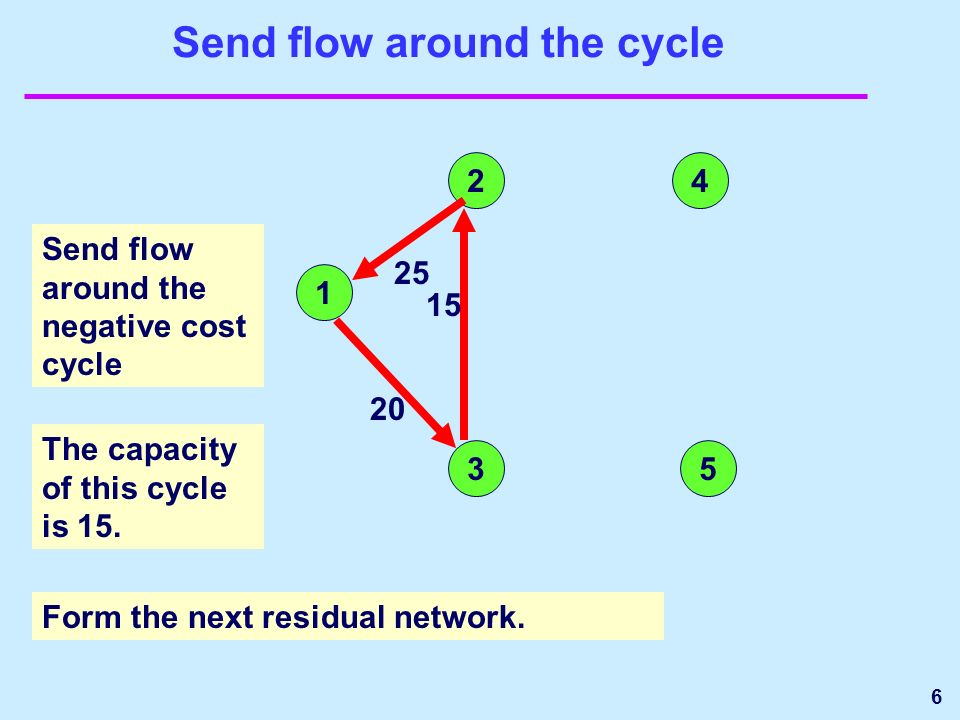 6 Send flow around the cycle Send flow around the negative cost cycle 1 24 35 20 25 15 The capacity of this cycle is 15.