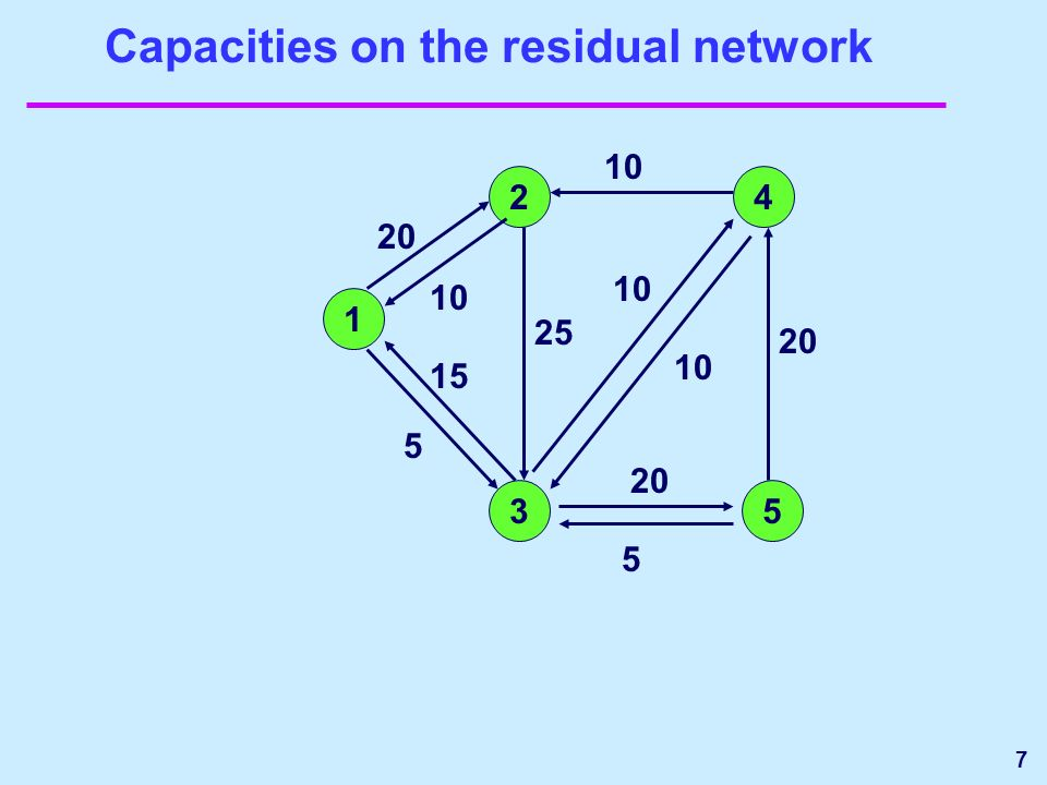 7 Capacities on the residual network 1 24 35 10 20 5 10 25 5 20 10 15