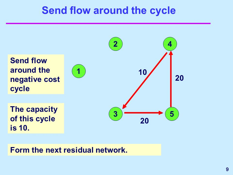 9 Send flow around the cycle 1 24 35 Send flow around the negative cost cycle The capacity of this cycle is 10.