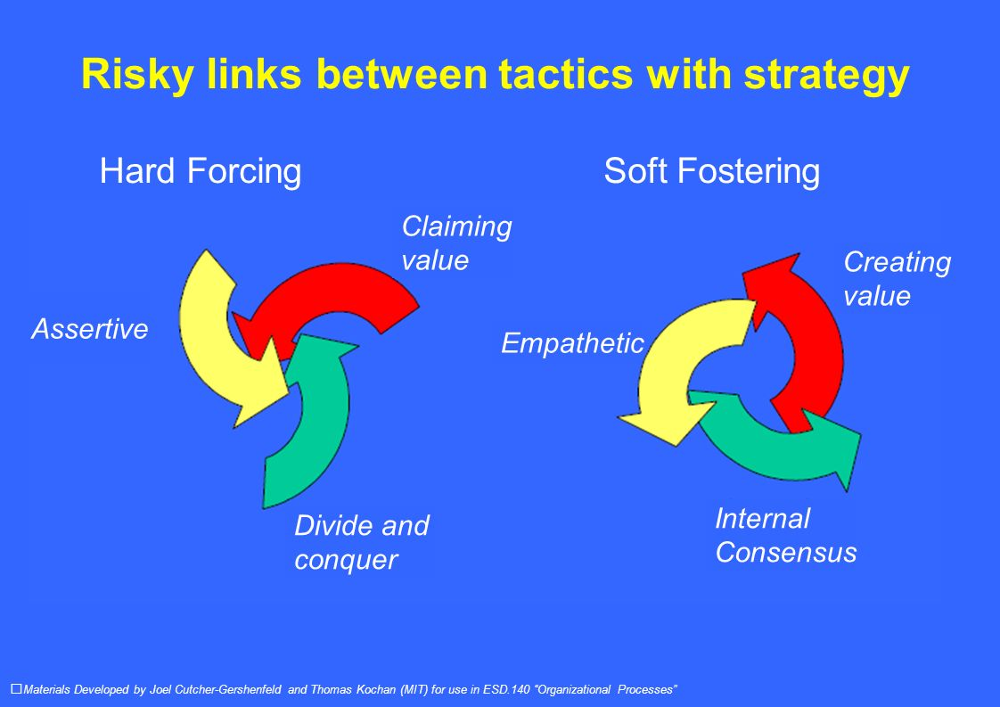 Risky links between tactics with strategy Hard ForcingSoft Fostering Materials Developed by Joel Cutcher-Gershenfeld and Thomas Kochan (MIT) for use in ESD.140 Organizational Processes Claiming value Assertive Divide and conquer Creating value Empathetic Internal Consensus