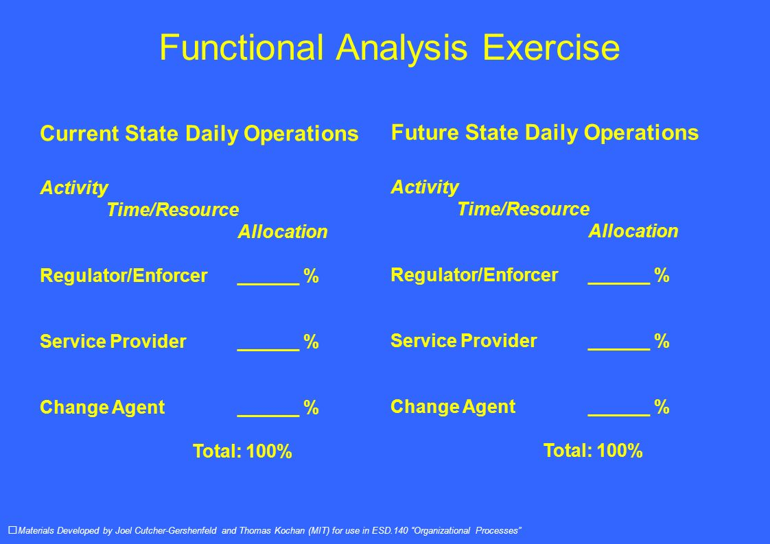 Functional Analysis Exercise Materials Developed by Joel Cutcher-Gershenfeld and Thomas Kochan (MIT) for use in ESD.140 Organizational Processes Current State Daily Operations Activity Time/Resource Allocation Regulator/Enforcer ______ % Service Provider______ % Change Agent ______ % Total: 100% Future State Daily Operations Activity Time/Resource Allocation Regulator/Enforcer ______ % Service Provider______ % Change Agent ______ % Total: 100%