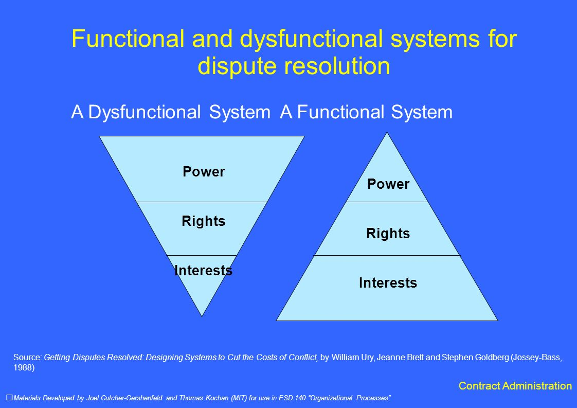 Functional and dysfunctional systems for dispute resolution A Dysfunctional System A Functional System Materials Developed by Joel Cutcher-Gershenfeld and Thomas Kochan (MIT) for use in ESD.140 Organizational Processes Power Rights Interests Power Rights Interests Source: Getting Disputes Resolved: Designing Systems to Cut the Costs of Conflict, by William Ury, Jeanne Brett and Stephen Goldberg (Jossey-Bass, 1988) Contract Administration