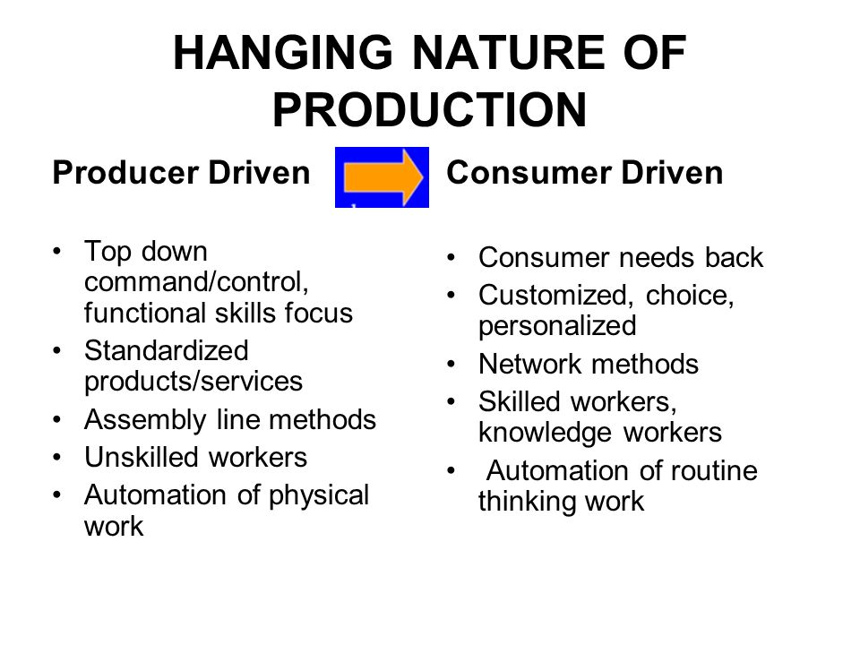HANGING NATURE OF PRODUCTION Producer Driven Top down command/control, functional skills focus Standardized products/services Assembly line methods Unskilled workers Automation of physical work Consumer Driven Consumer needs back Customized, choice, personalized Network methods Skilled workers, knowledge workers Automation of routine thinking work