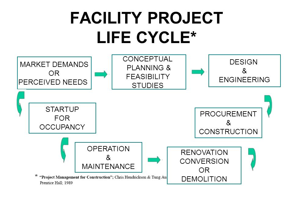 FACILITY PROJECT LIFE CYCLE* MARKET DEMANDS OR PERCEIVED NEEDS CONCEPTUAL PLANNING & FEASIBILITY STUDIES DESIGN & ENGINEERING PROCUREMENT & CONSTRUCTION STARTUP FOR OCCUPANCY OPERATION & MAINTENANCE RENOVATION CONVERSION OR DEMOLITION