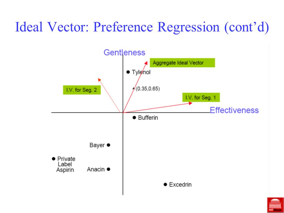 Ideal Vector: Preference Regression (contd)