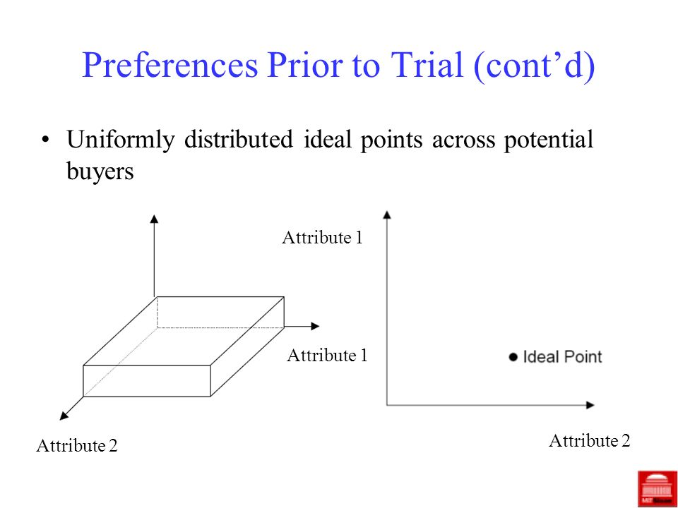 Preferences Prior to Trial (contd) Uniformly distributed ideal points across potential buyers Attribute 1 Attribute 2