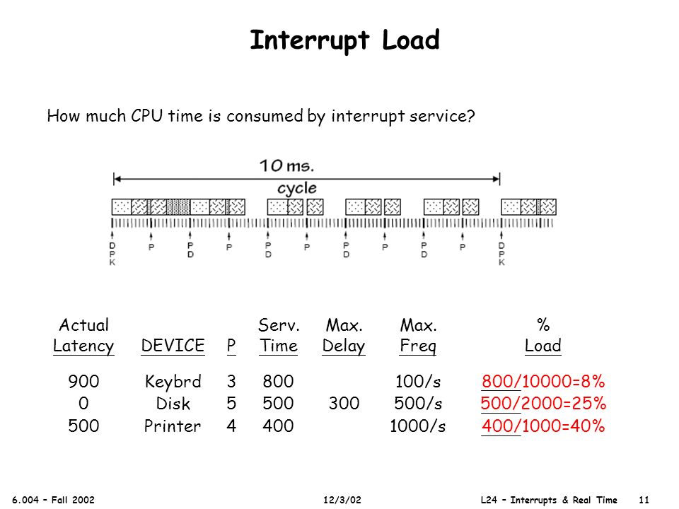 Interrupt Load 6.004 – Fall 2002 12/3/02 L24 – Interrupts & Real Time 11 How much CPU time is consumed by interrupt service.