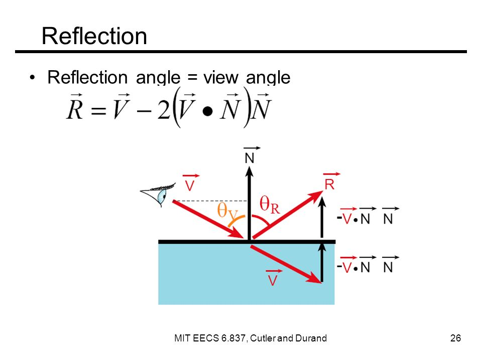 Reflection Reflection angle = view angle MIT EECS 6.837, Cutler and Durand 26