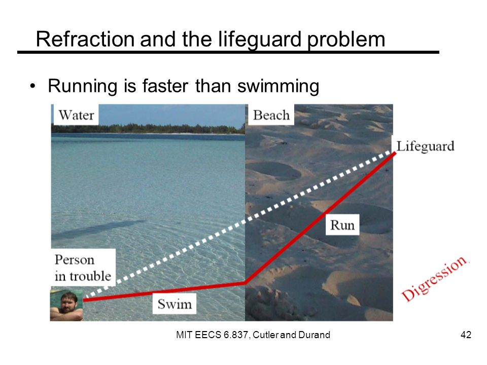 Refraction and the lifeguard problem Running is faster than swimming MIT EECS 6.837, Cutler and Durand 42
