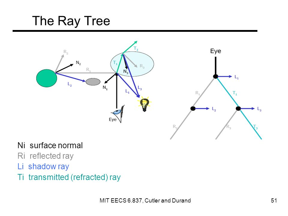 The Ray Tree Ni surface normal Ri reflected ray Li shadow ray Ti transmitted (refracted) ray MIT EECS 6.837, Cutler and Durand 51