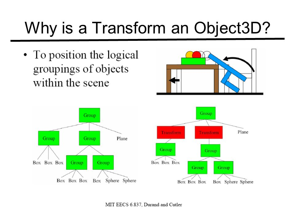 Why is a Transform an Object3D