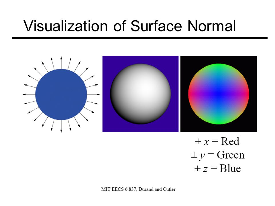 Visualization of Surface Normal